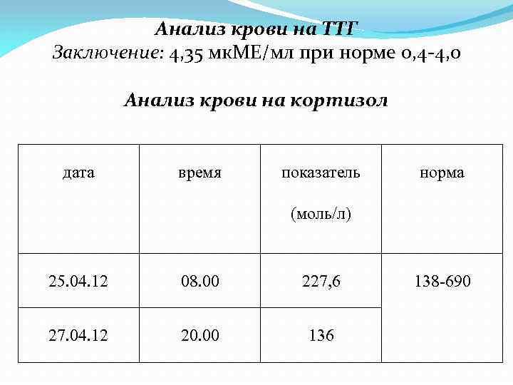 Расшифровка анализа крови на ттг, т3, т4
