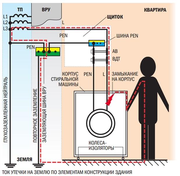 Организация охраны труда по пожарной и электро безопасности на производстве