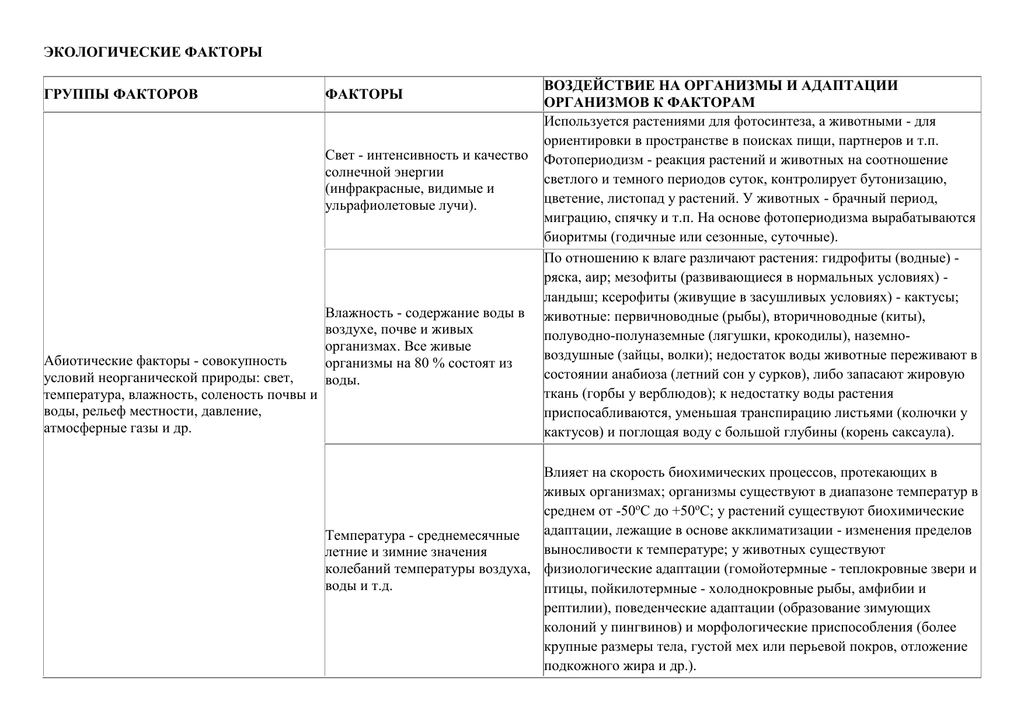 Абиотические факторы среды – примеры, влияние, виды, воздействие, характеристики