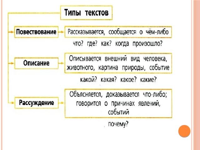 Типы текста