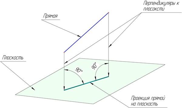 Проекция - это... определение понятия, виды, механизм - psychbook.ru