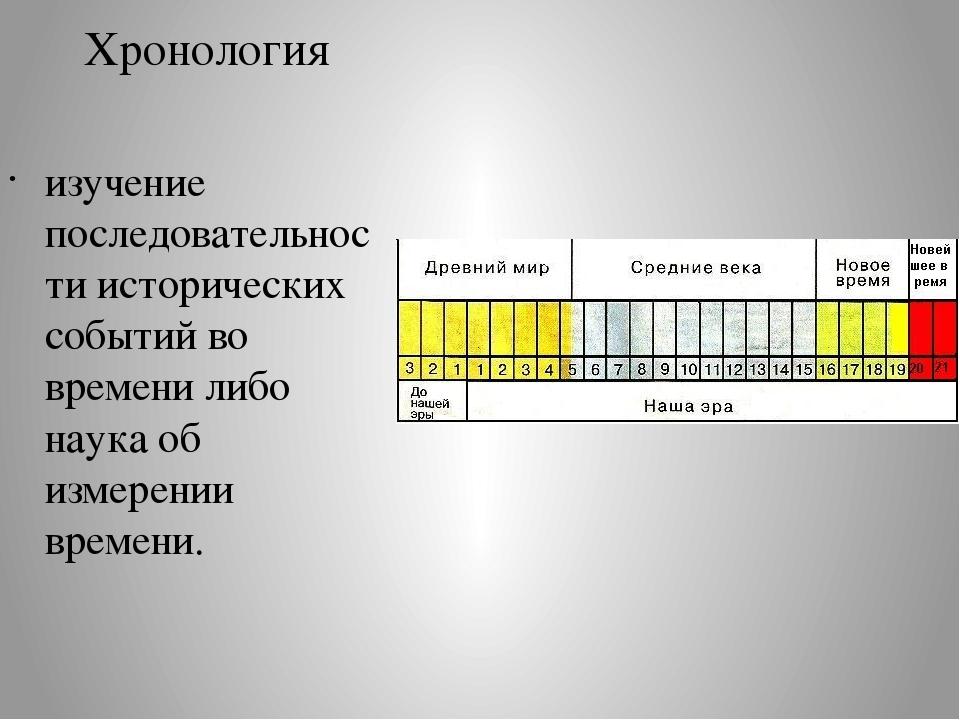 Что такое хронологический порядок? понятие, примеры :: businessman.ru
