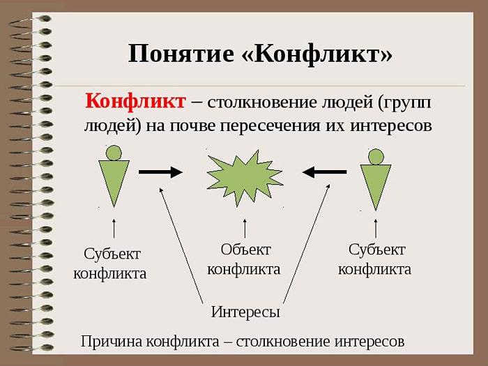 Что такое конфликт: причины, стадии и конфликтная ситуация