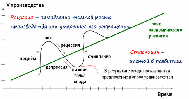 Рецессия в экономике – что это такое простыми словами