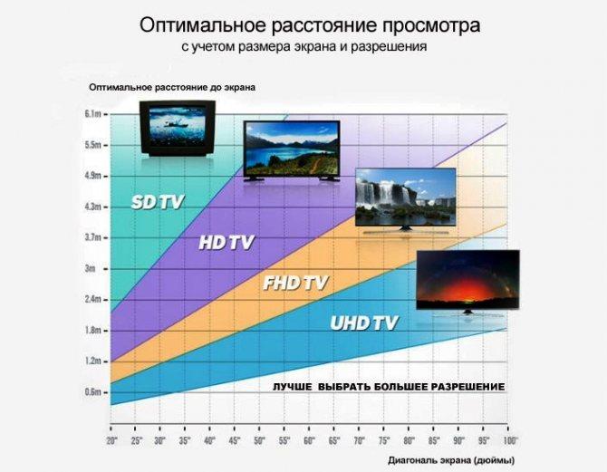Размеры телевизора: таблица в см и дюймах. модели с диагональю 32 и 40, 55 и 65. как измерить в сантиметрах и узнать, сколько это будет в дюймах? как выбрать?