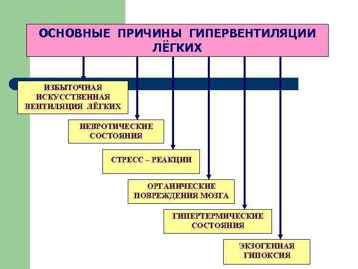 Гипервентиляционный синдром: развитие, симптомы, лечение