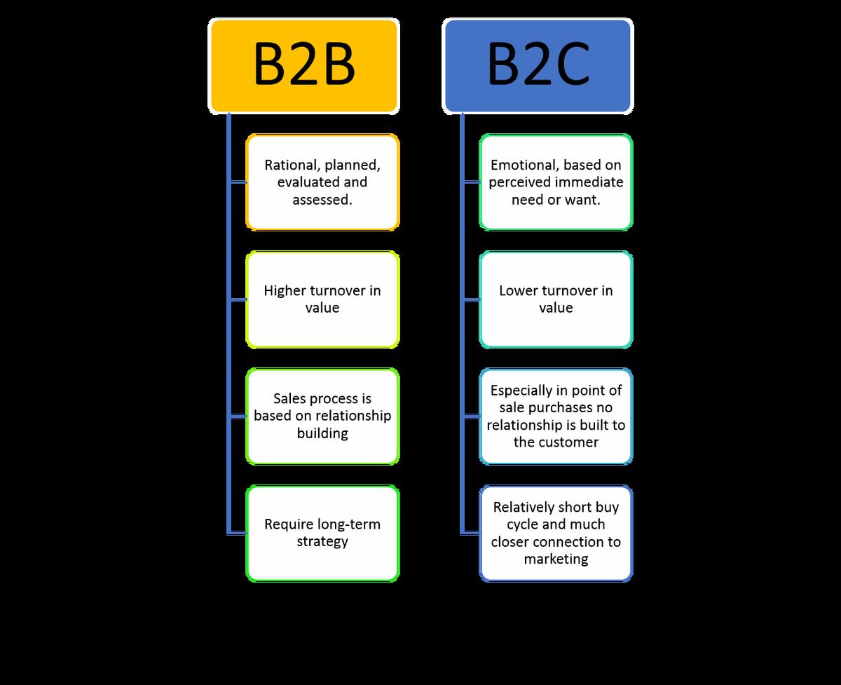 Что такое b2g: продажи, особенности сегмента, функционирование рынка