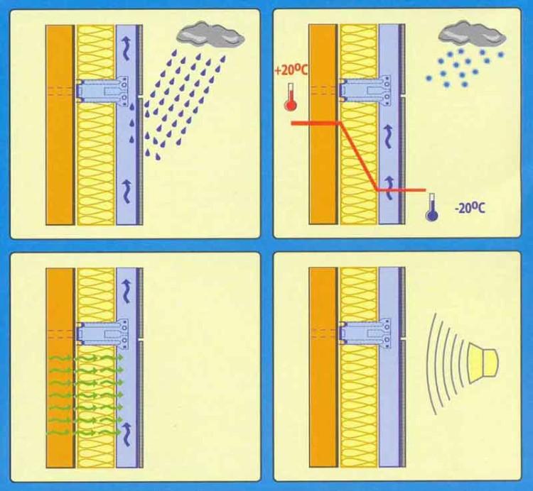 Утепление мокрый фасад своими руками: технологическая карта