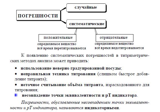 Определение титрования, кривая титрования, молярное уравнение и т. д.