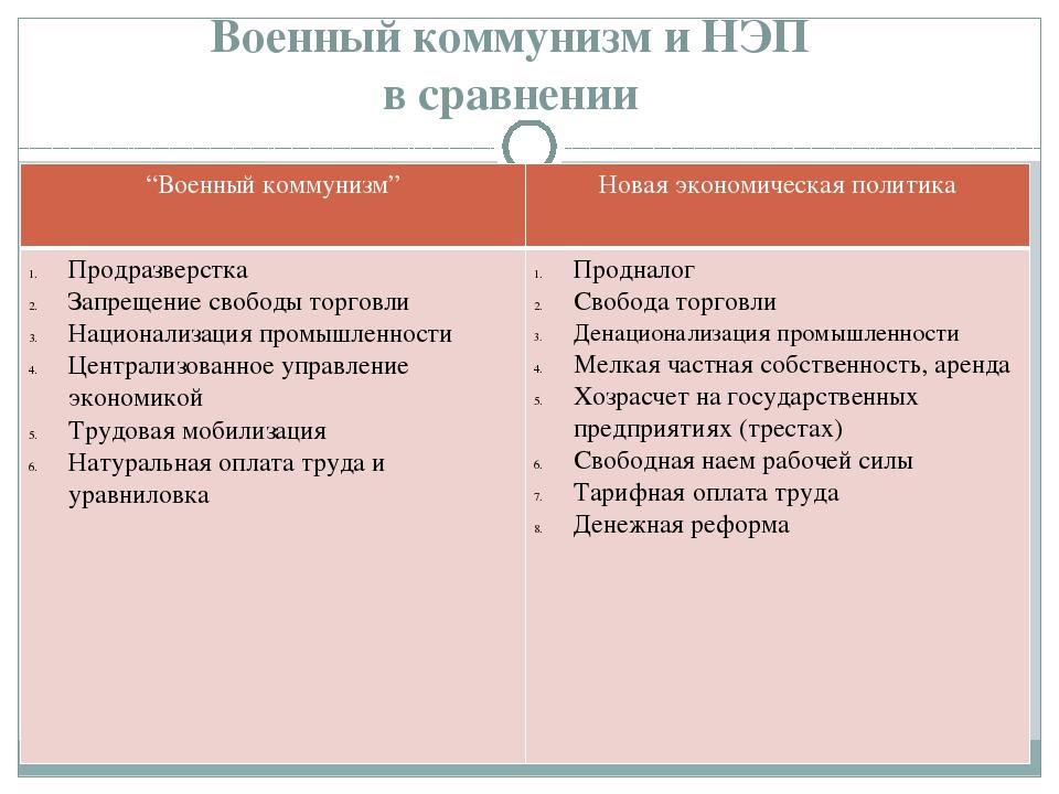 Нэп и политика военного коммунизма: кратко о сути и причинах