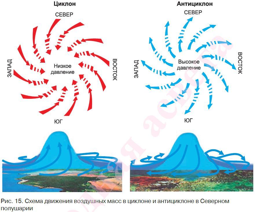 Что такое циклон? тропический циклон в южном полушарии. циклоны и антициклоны - характеристики и названия