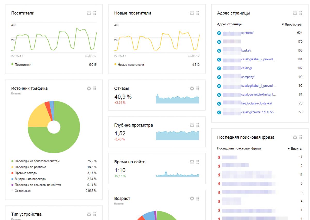 Что такое яндекс.метрика, как пользоваться сервисом: подробное руководство | calltouch.блог