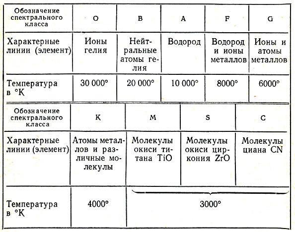 Спектральные классы астероидов