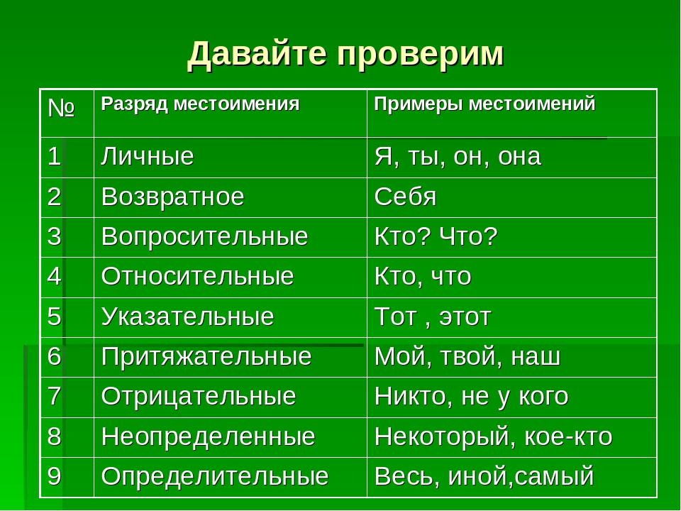 Неопределенные местоимения в русском языке - помощник для школьников спринт-олимпик.ру