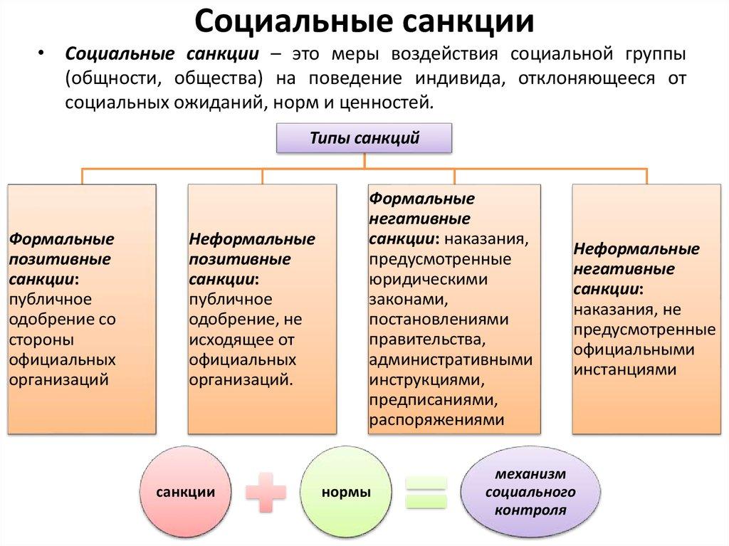 Санкции против россии: что должен знать каждый