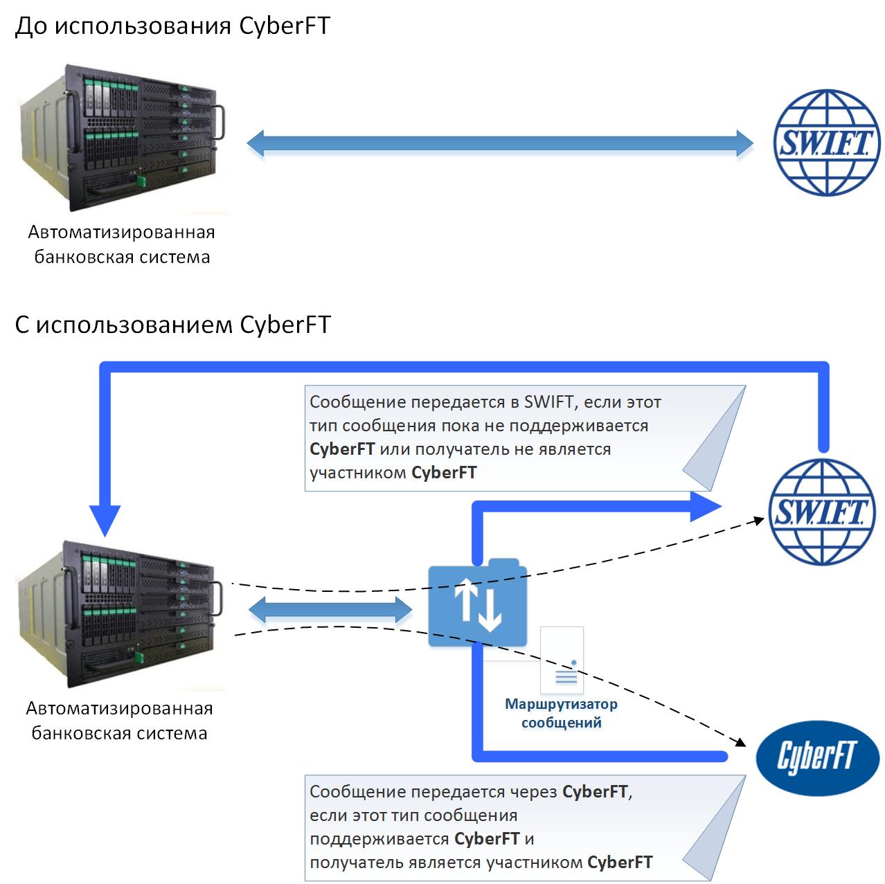 Что такое swift код банка? как устроена система переводов свифт?