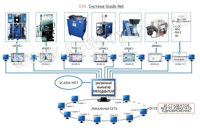 Интерфейс проекта master scada  - самая популярная отечественная scada-система