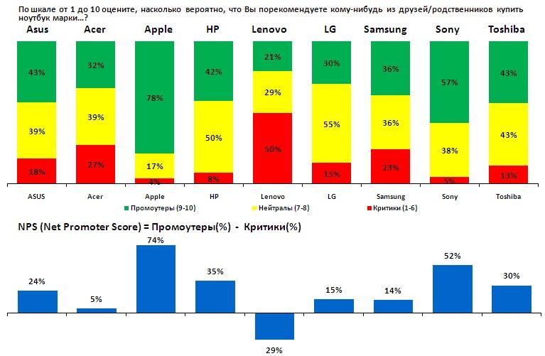 Nps: что такое индекс потребительской лояльности, как и зачем его отслеживать | calltouch.блог