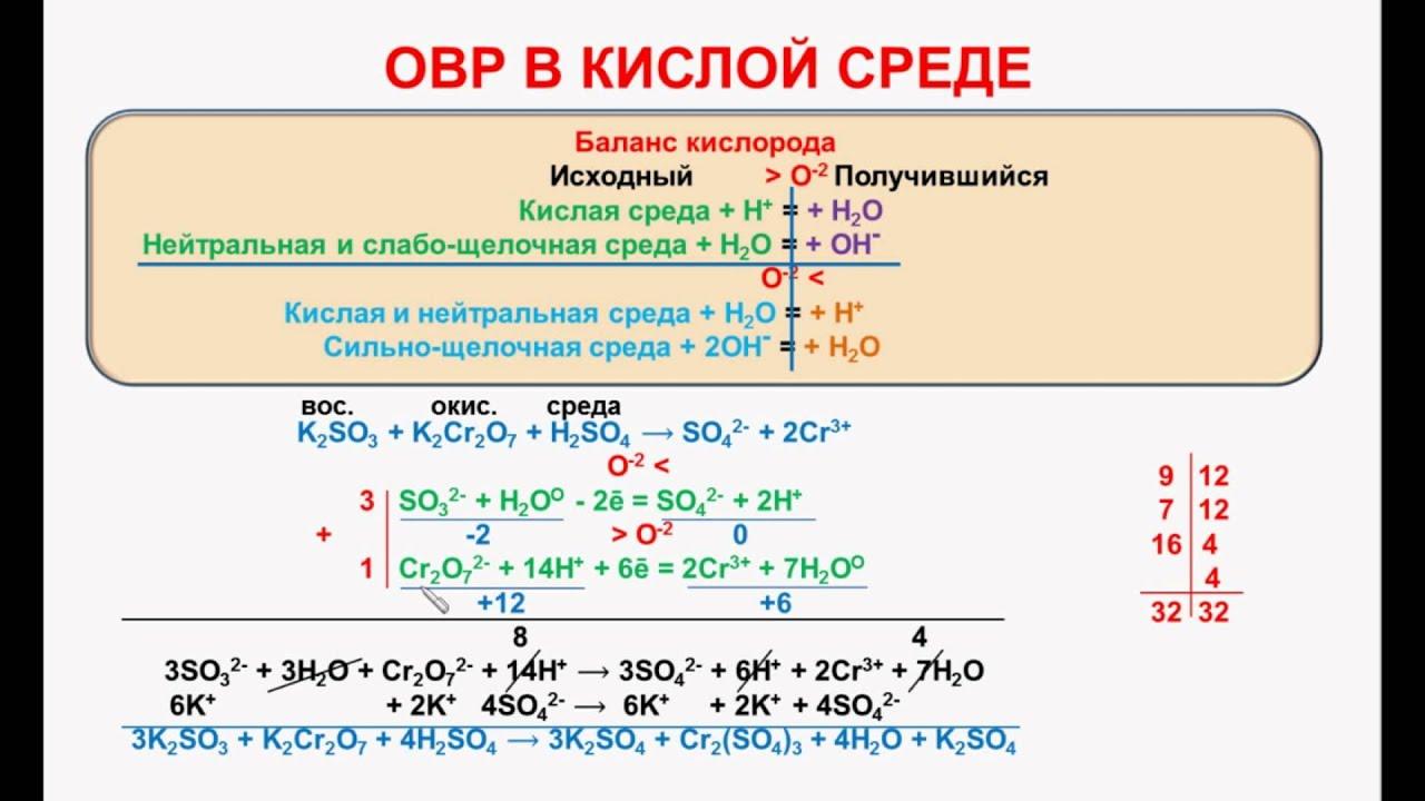 Что такое овр в современной химии?