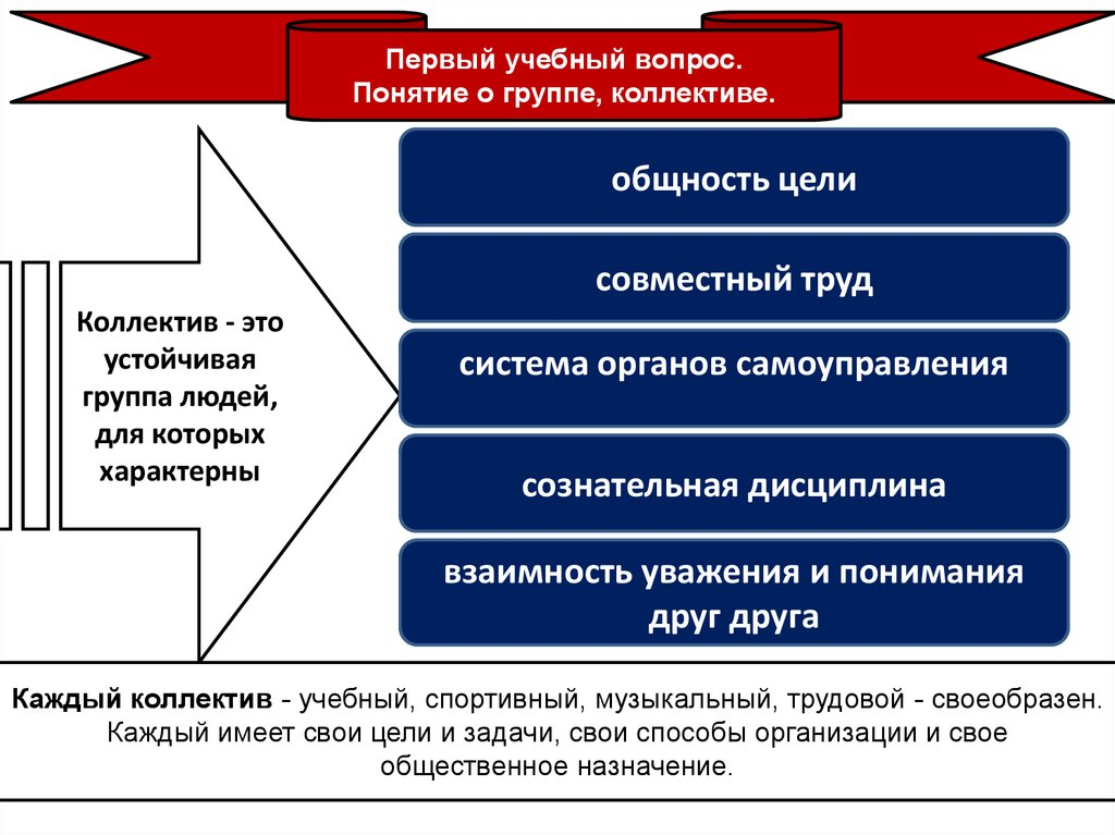 Коллектив – что такое в психологии. стадии его развития и особенности отношений участников