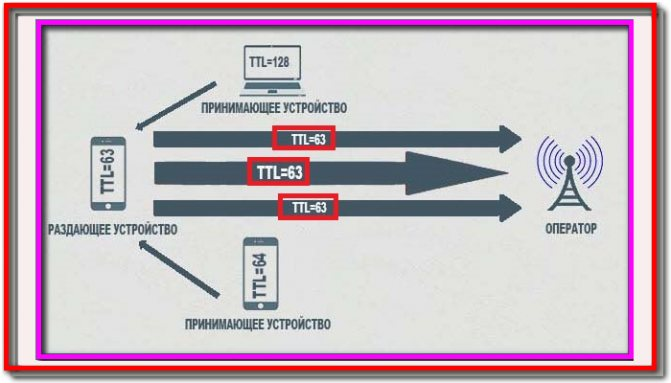 What is ttl and how do it | it knowledge base