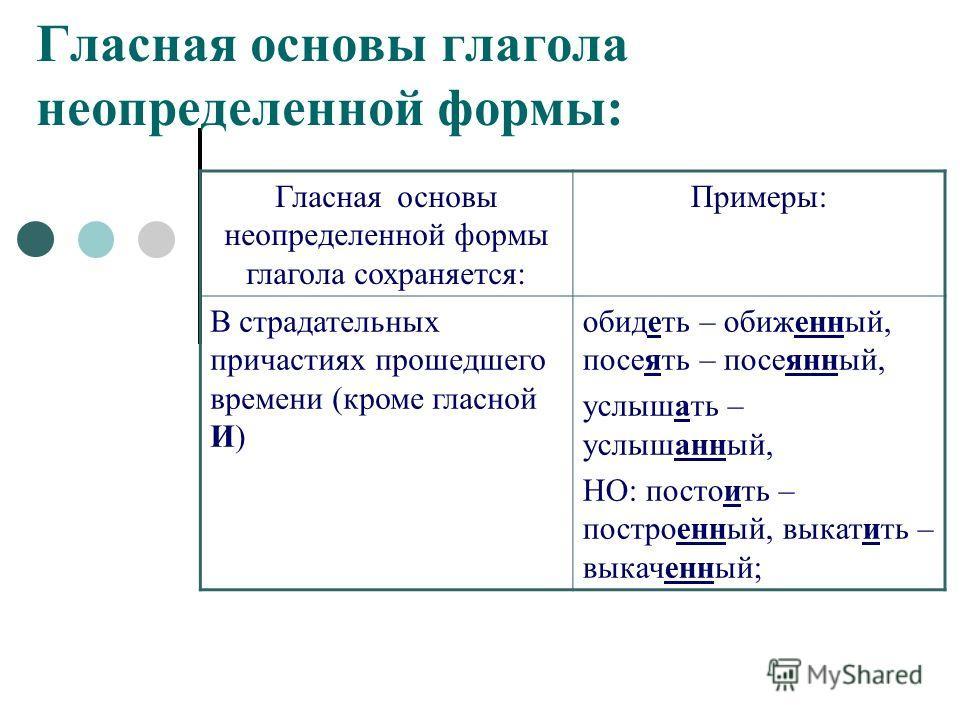 Тема урока: неопределенная форма глагола. начальная форма глагола (инфинитив) | контент-платформа pandia.ru