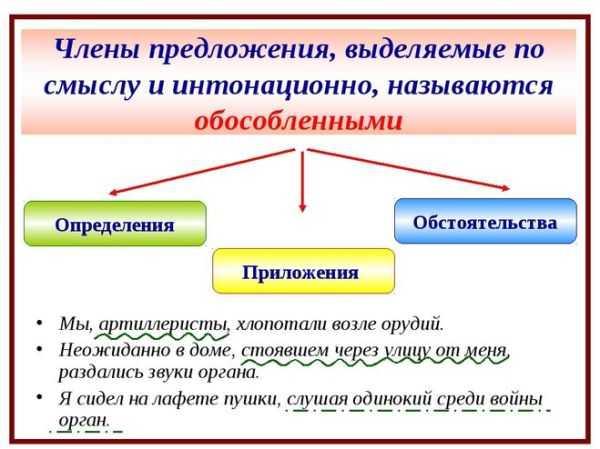 Какие примеры обособленных определений?