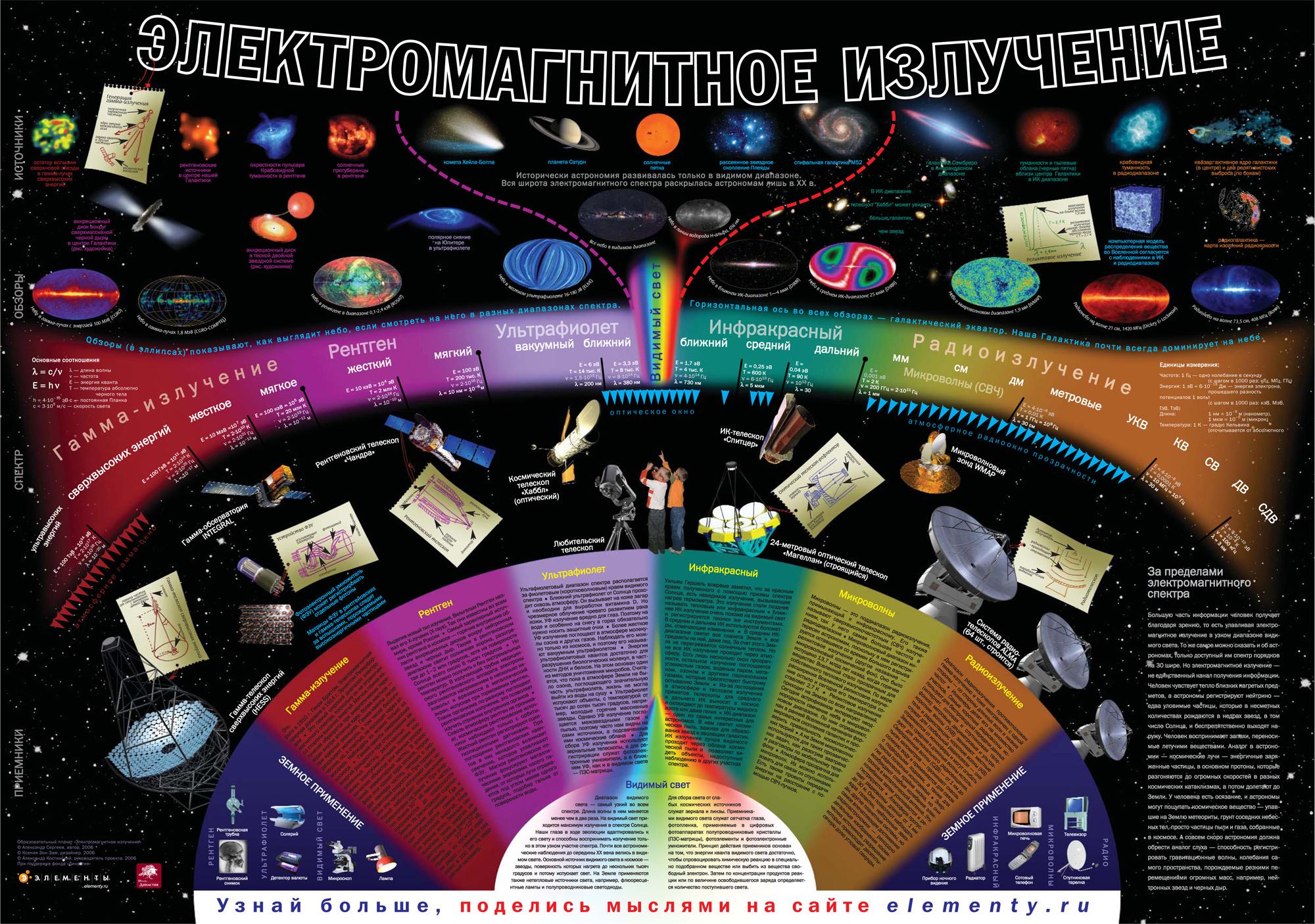 Спектр излучения википедия