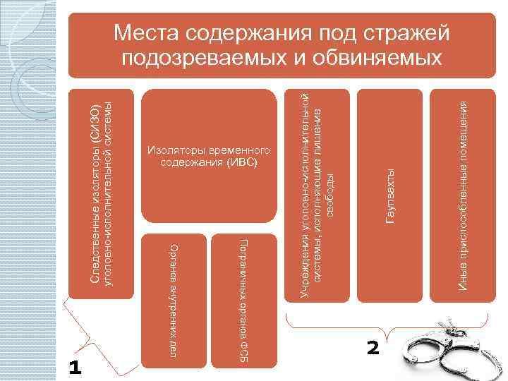 Сизо - следственные изоляторы, правила заключения и содержания, структура, известные учреждения и иностранные аналоги, как вести себя с сокамерниками