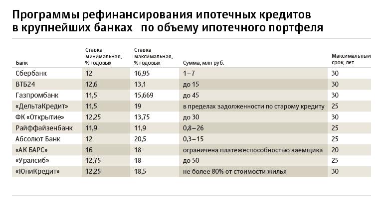 Рефинансирование кредита в сбербанке россии по ставке от 12,4%, условия перекредитования для физических лиц в серпухове, онлайн расчет