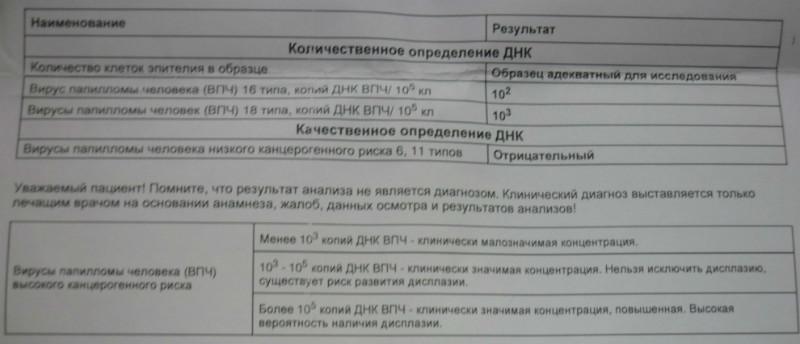 Анализ впч (вирус папилломы человека)