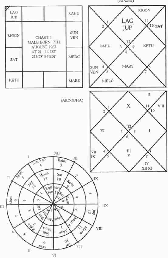 Деньги и богатство в гороскопе (натальной карте)