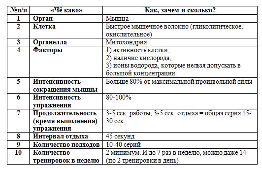 Развитие и тренировка выносливости — sportwiki энциклопедия