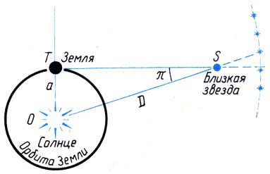 Измерение дистанции стрельбы коррекцией параллакса, или что такое параллакс?
