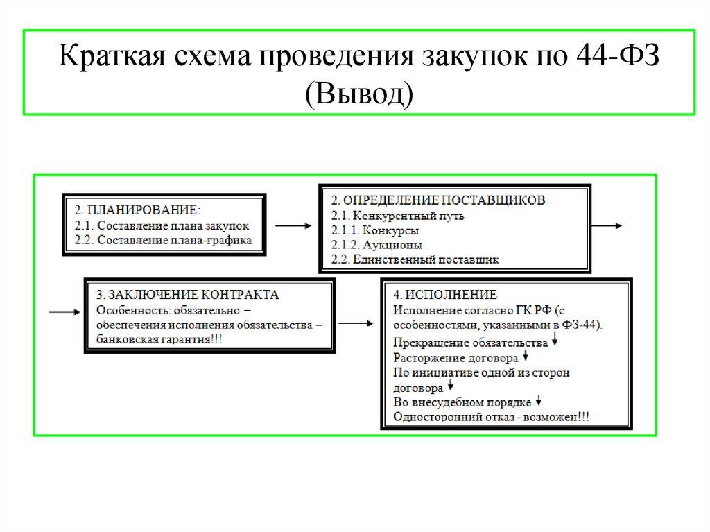 Госзакупки: подробная информация для новичков + виды закупок | zakupkihelp.ru
