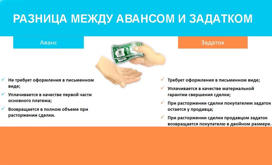 Залог и задаток: в чем разница? разница между залогом, задатком и авансом :: businessman.ru