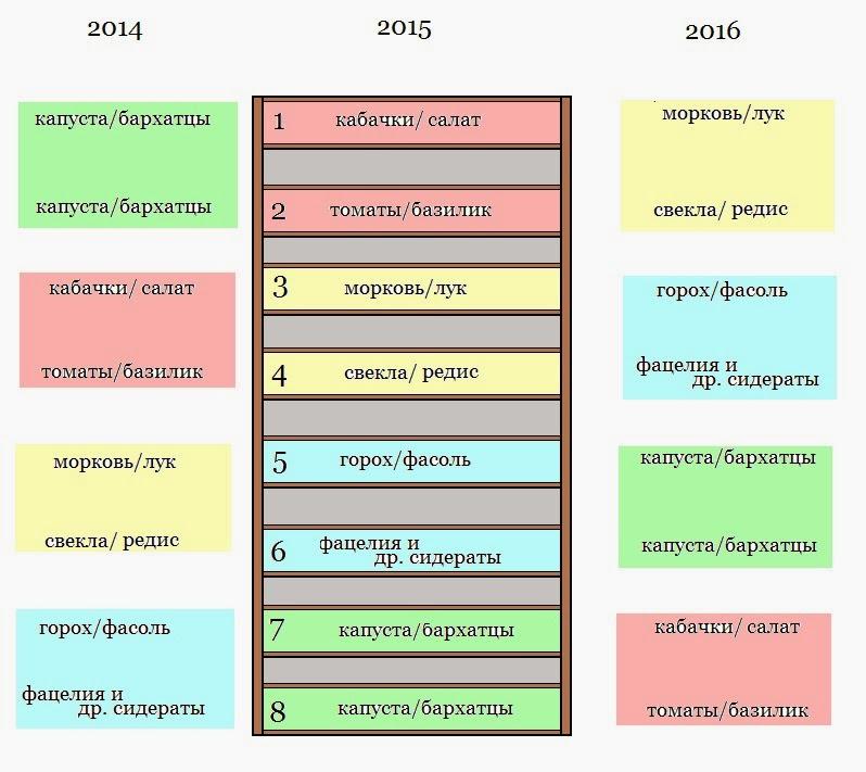 Севооборот — википедия. что такое севооборот