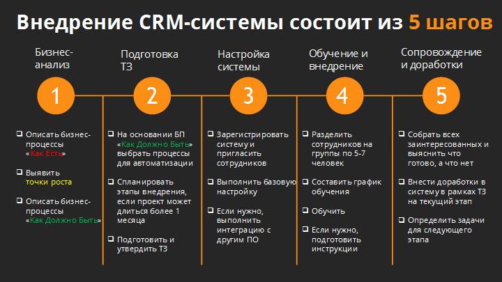 Что такое crm системы простыми словами