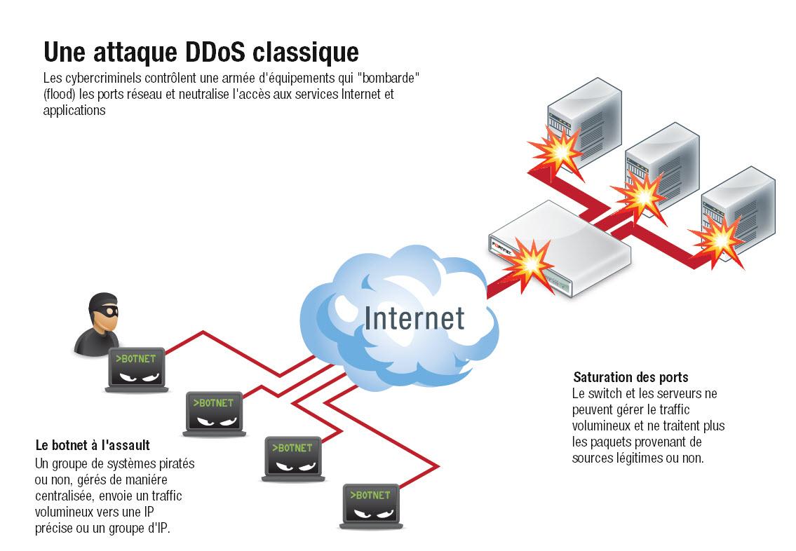 Ddos-атаки: нападение и защита