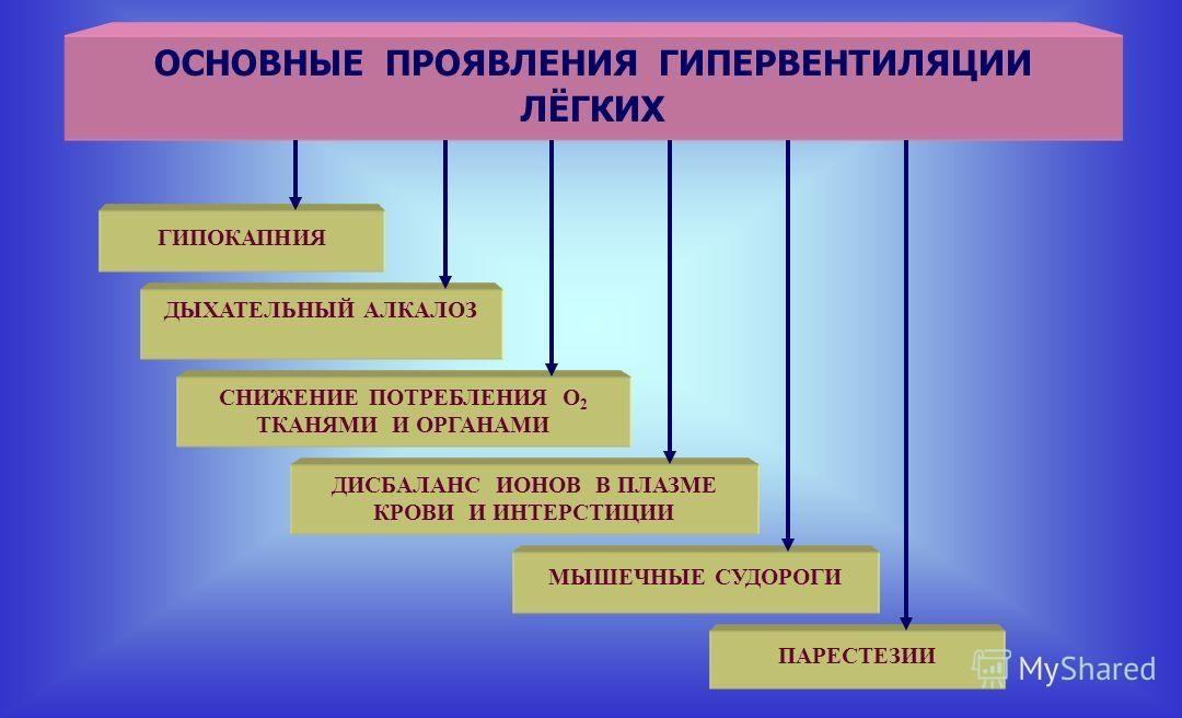 Гипервентиляция — википедия с видео // wiki 2