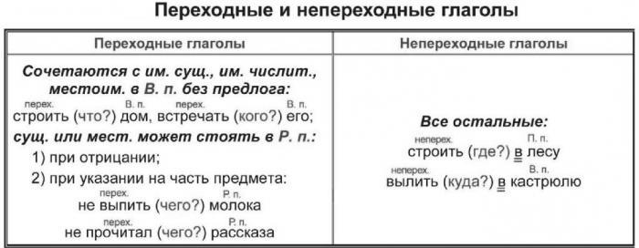 Переходность глагола - как определить (алгоритм, примеры)