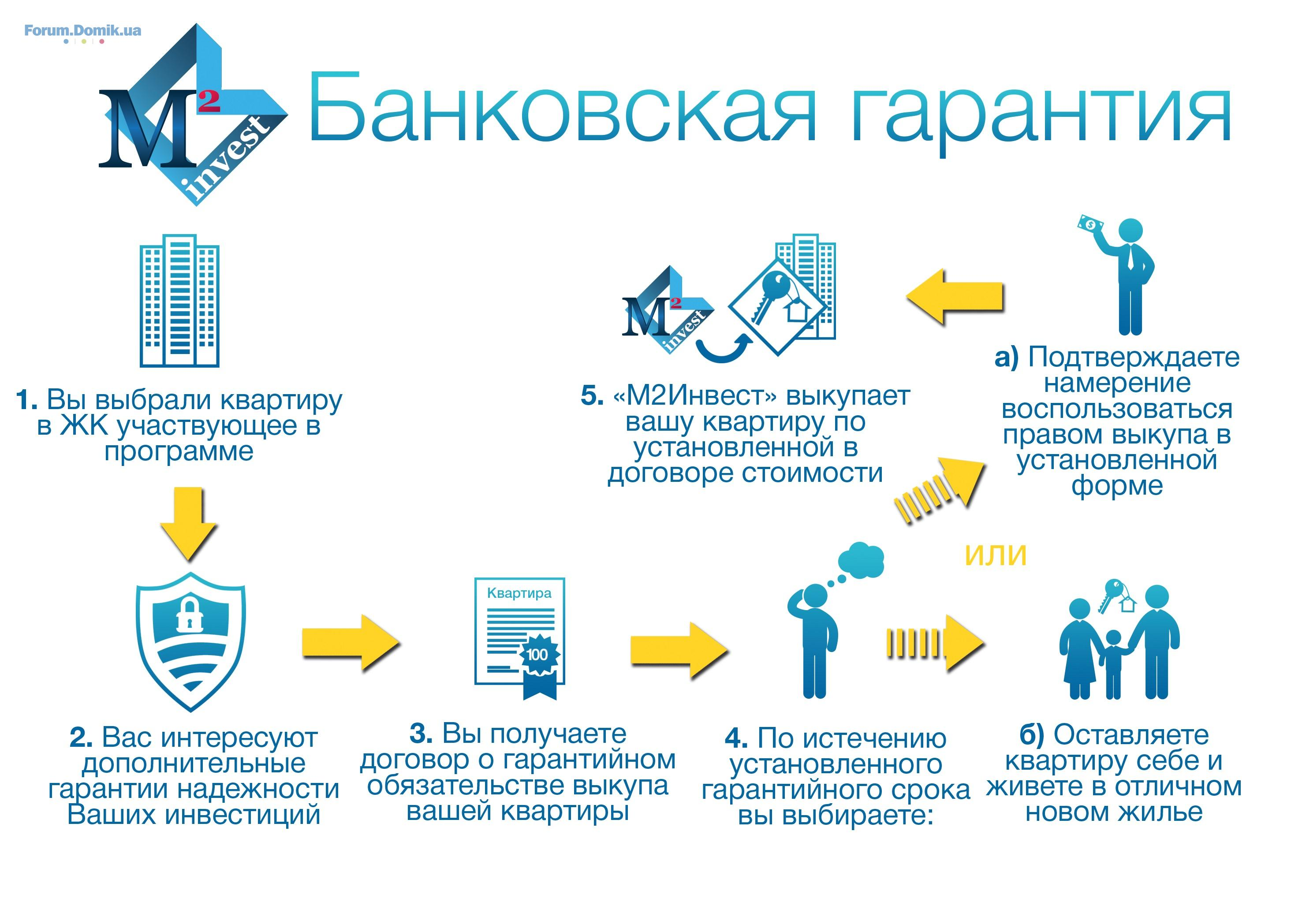 Порядок, условия и сроки выдачи банковских гарантий