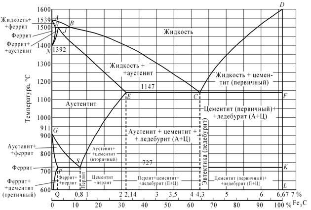Нормализация стали: цели и назначение, температура обработки