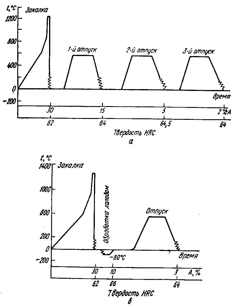 Нормализация стали: преимущества термообработки материала