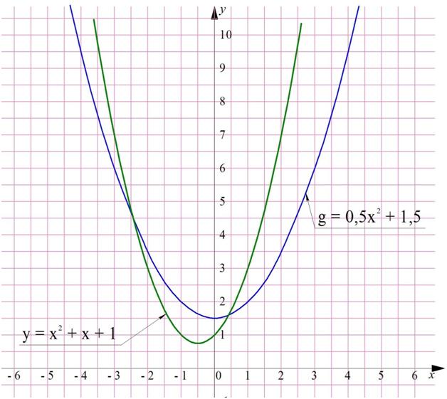 Корни уравнения википедия