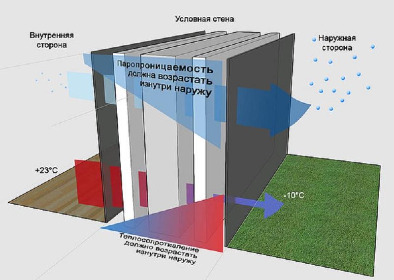 Точка росы: расчет, определение, что это такое в строительстве