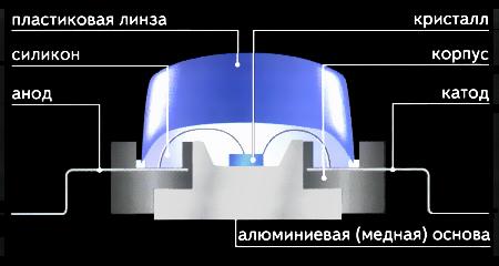 Подробное устройство и принцип работы светодиода