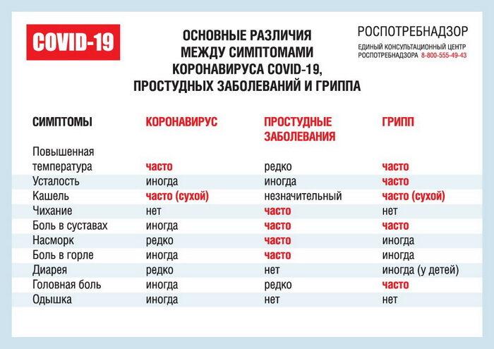 Коронавирусное заболевание (ковид-19): памятка для пациентов