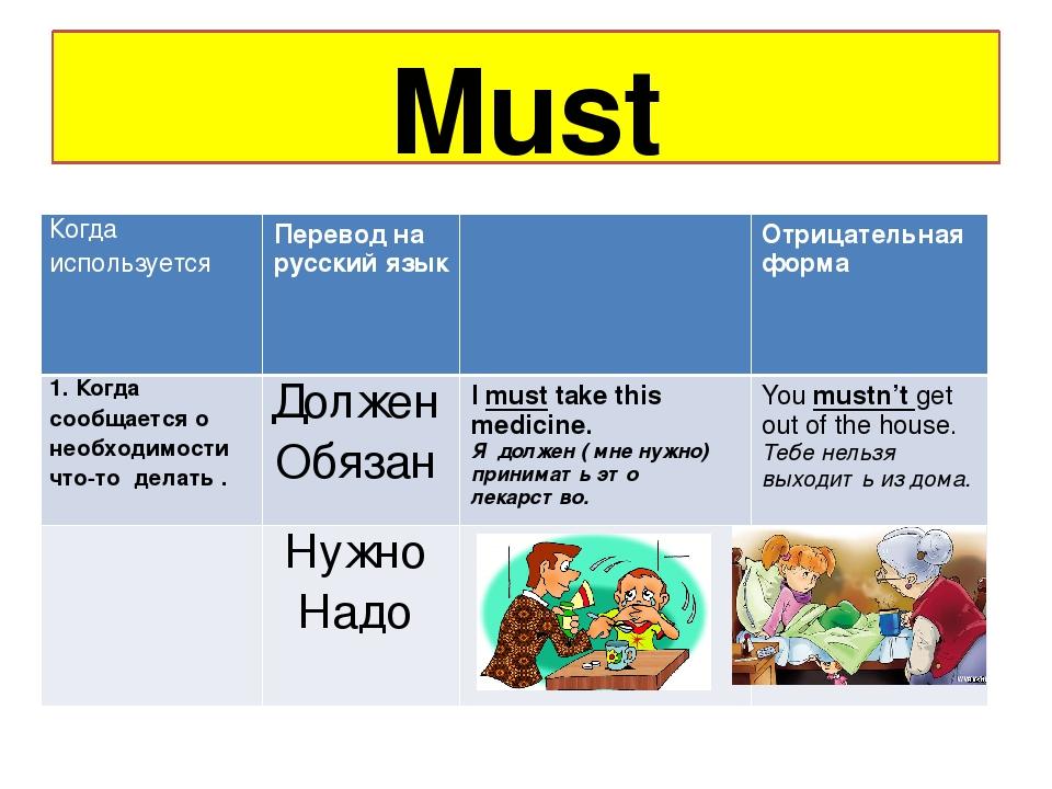 Модальные глаголы в английском языке – таблица с правилами употребления