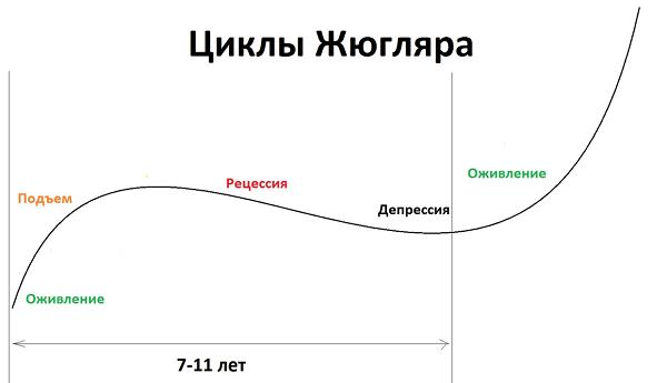 Экономические циклы в рф